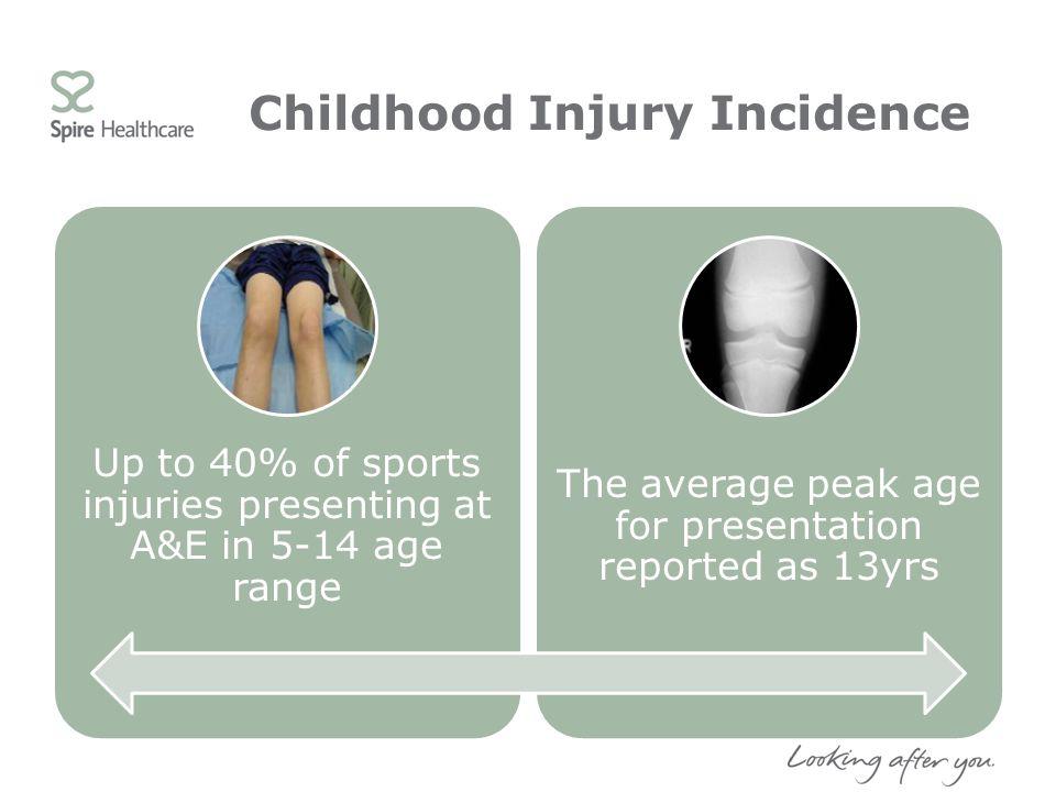 Childhood Injury Incidence