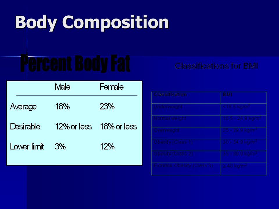 Body Composition Percent Body Fat