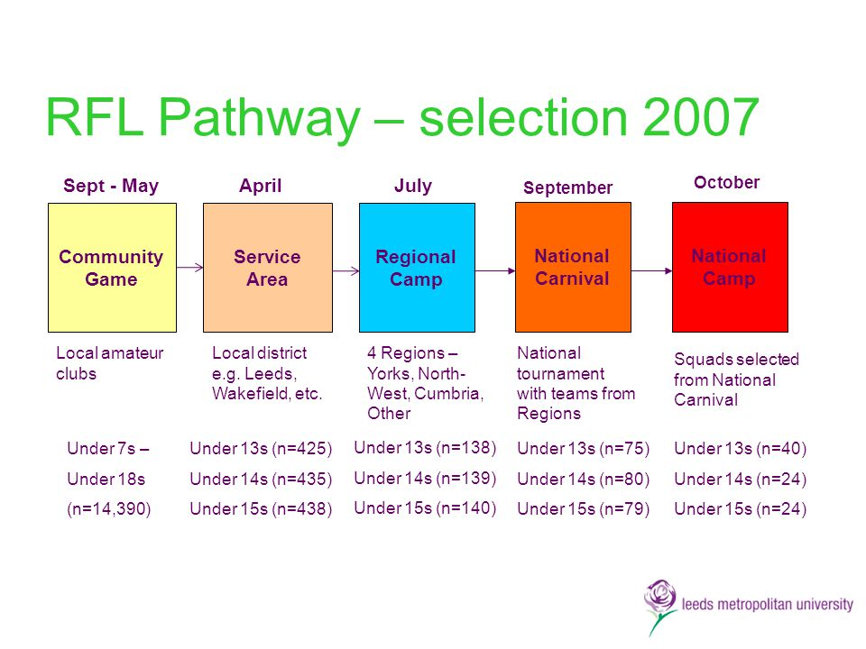 RFL Pathway – selection 2007