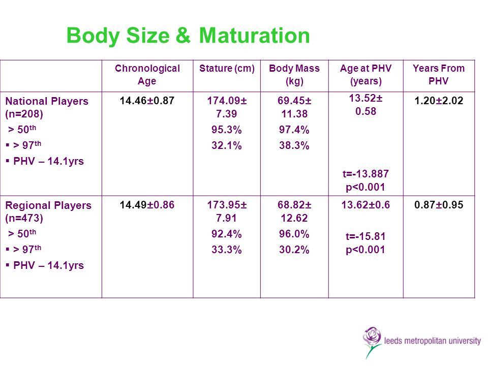Body Size & Maturation National Players (n=208) > 50th > 97th