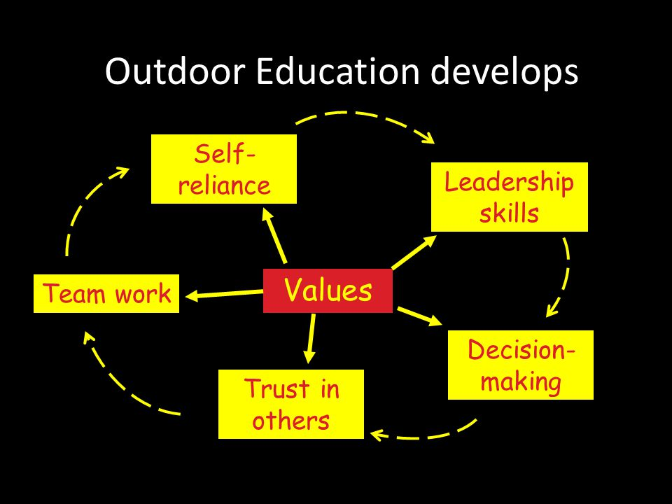 Outdoor Education develops