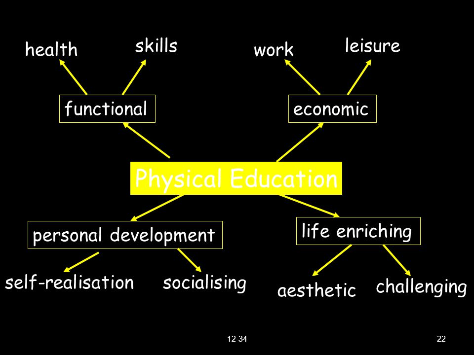 Physical Education skills leisure health work functional economic