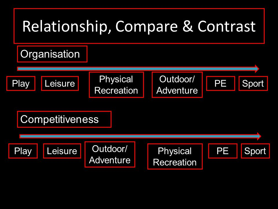 Relationship, Compare & Contrast