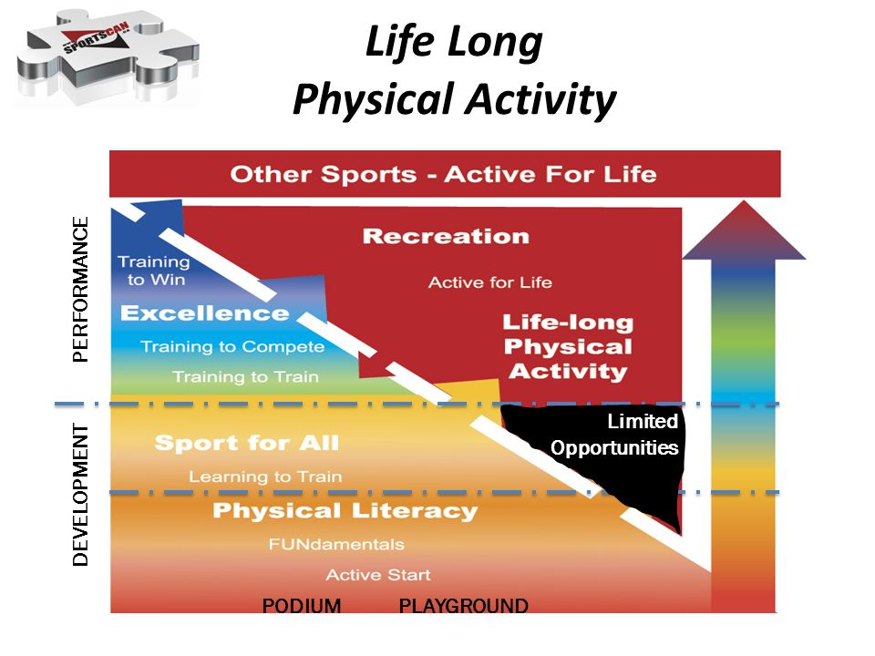 Life Long Physical Activity