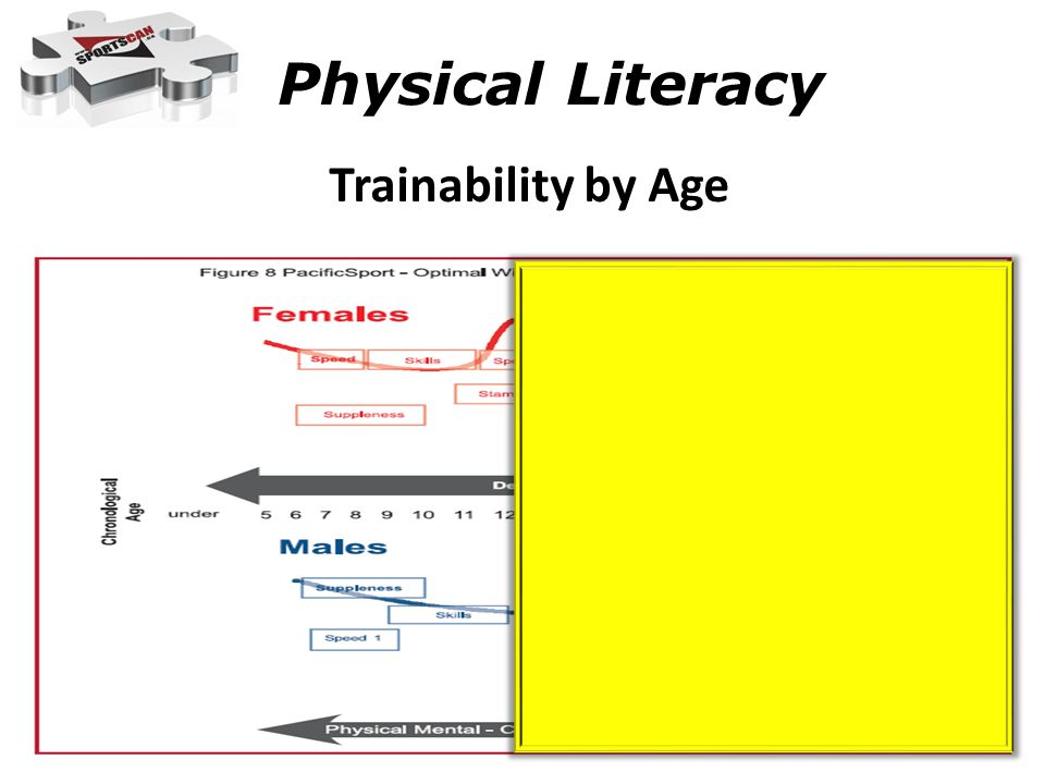 Physical Literacy Trainability by Age Trainability by Age: