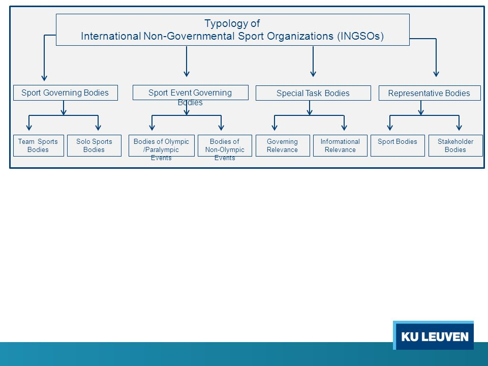 International Non-Governmental Sport Organizations (INGSOs)