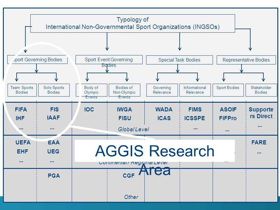 AGGIS Research Area Typology of