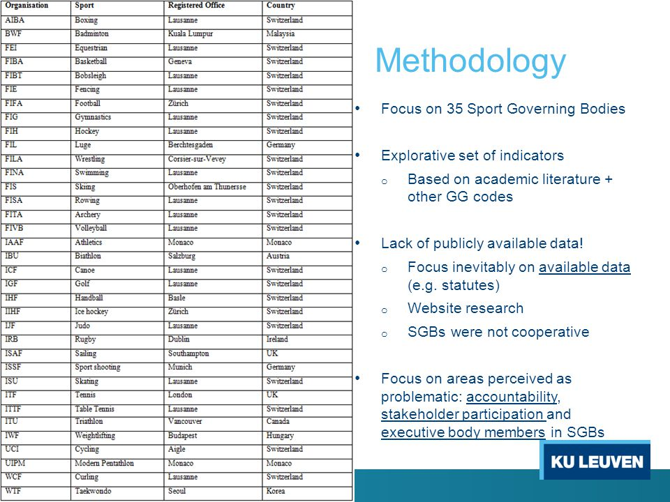 Methodology Focus on 35 Sport Governing Bodies