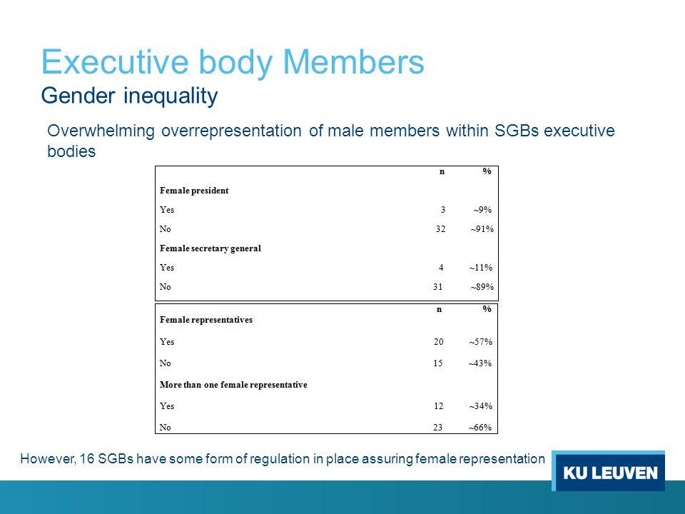Executive body Members