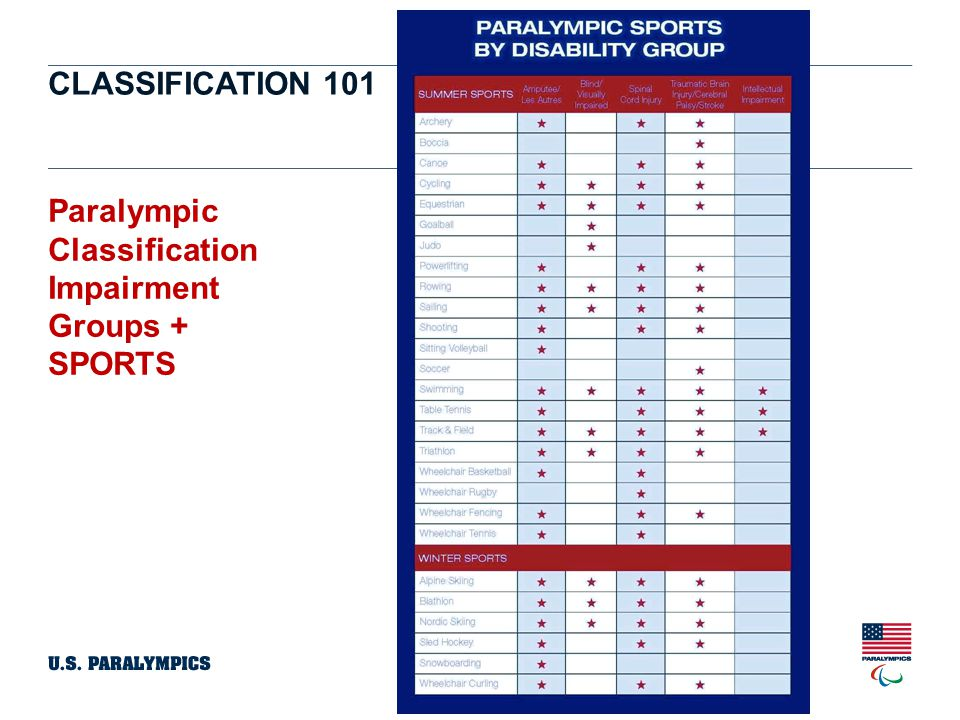 CLASSIFICATION 101 Paralympic Classification Impairment Groups + SPORTS