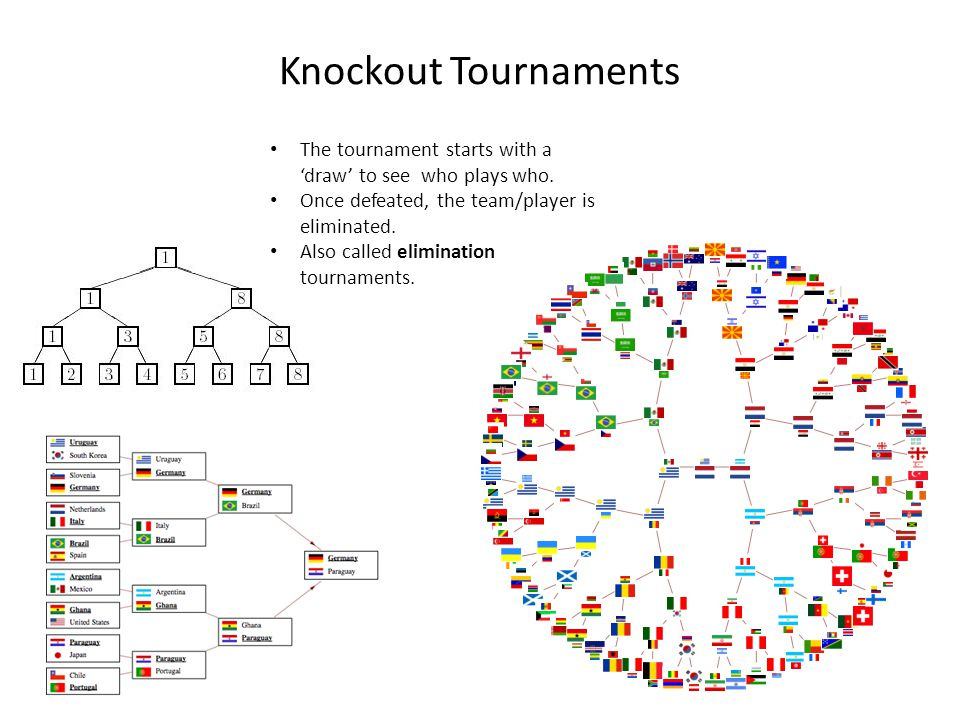 Knockout Tournaments The tournament starts with a 'draw' to see who plays who. Once defeated, the team/player is eliminated.