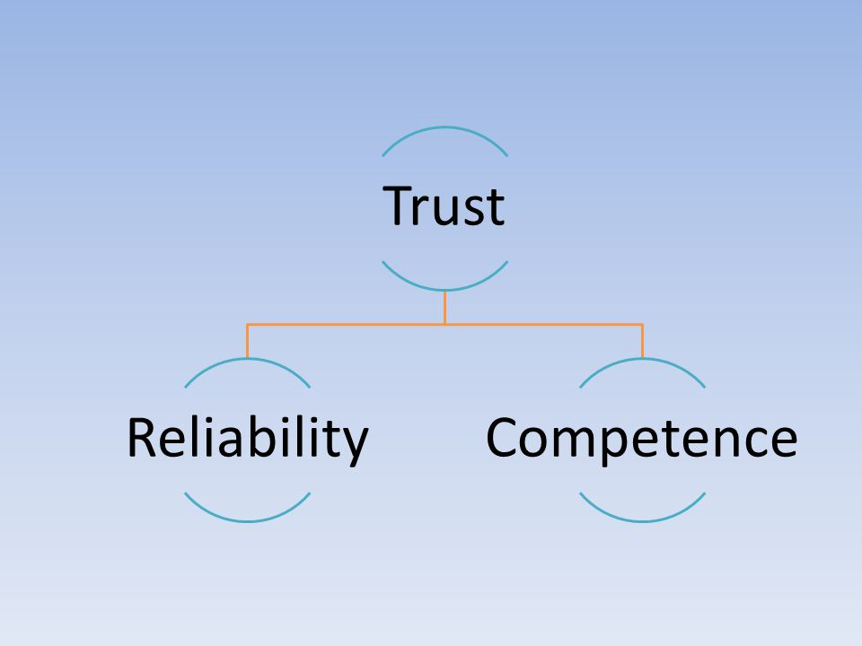 Trust Reliability Competence