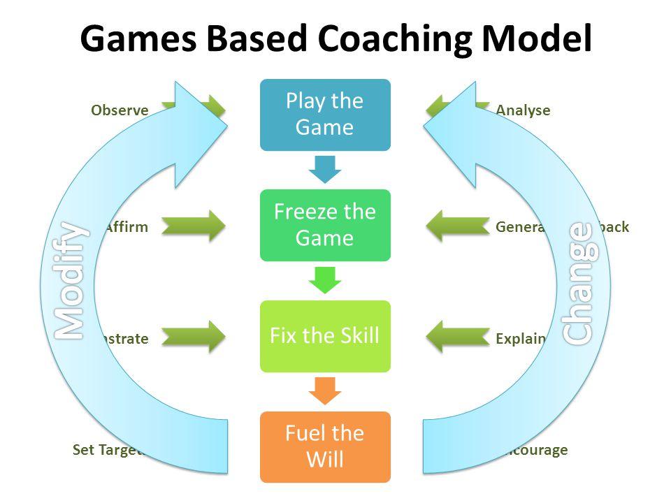 Games Based Coaching Model
