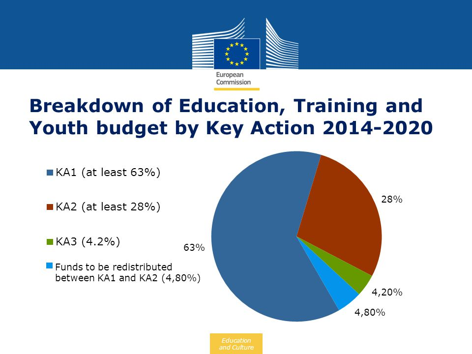 Breakdown of Education, Training and Youth budget by Key Action 2014-2020