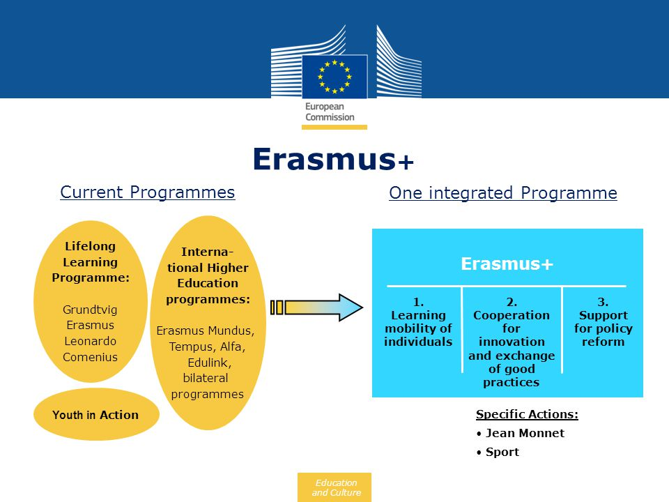 Erasmus+ Current Programmes One integrated Programme Erasmus+