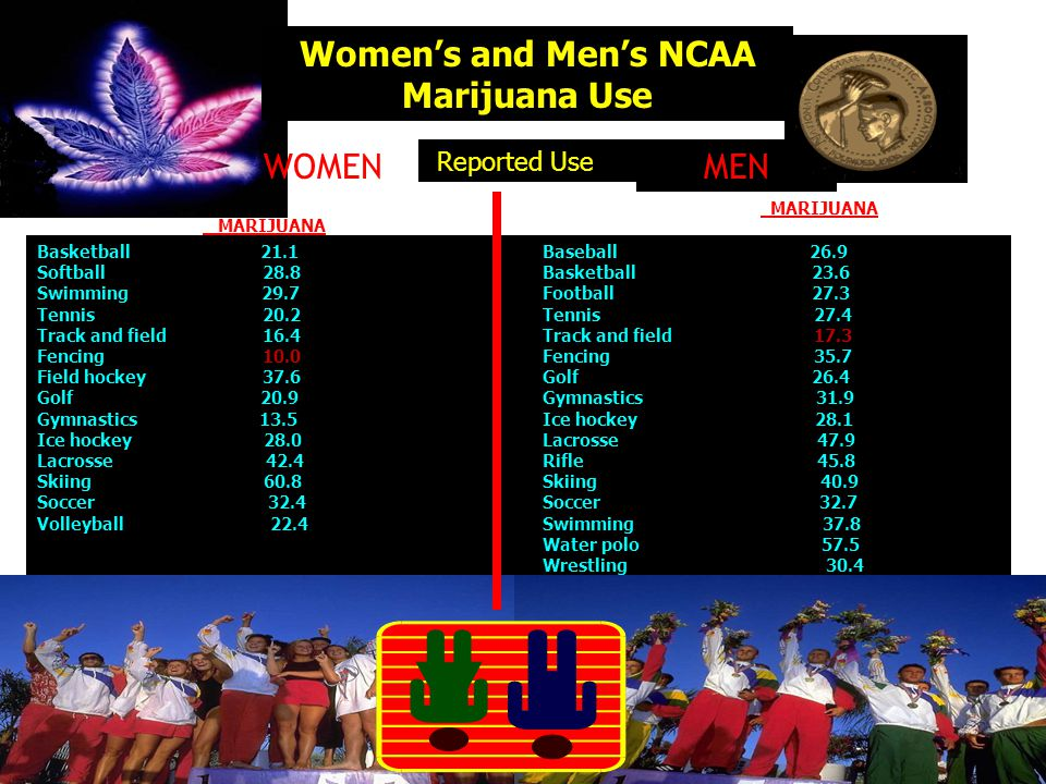 Women's and Men's NCAA Marijuana Use