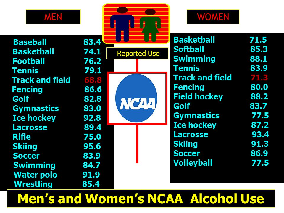 Men's and Women's NCAA Alcohol Use