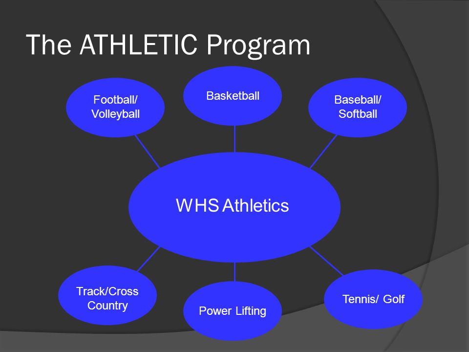 The ATHLETIC Program WHS Athletics Football/ Volleyball Basketball