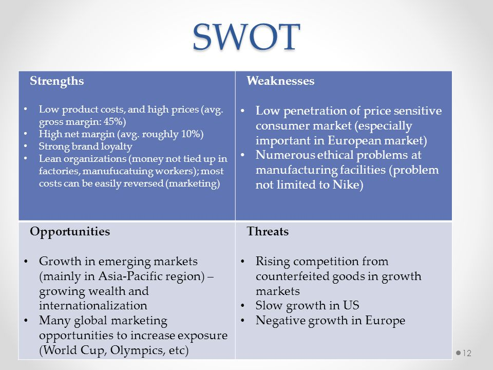 SWOT Strengths Weaknesses