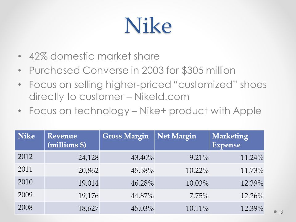 Nike 42% domestic market share