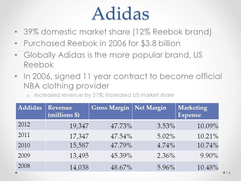 Adidas 39% domestic market share (12% Reebok brand)