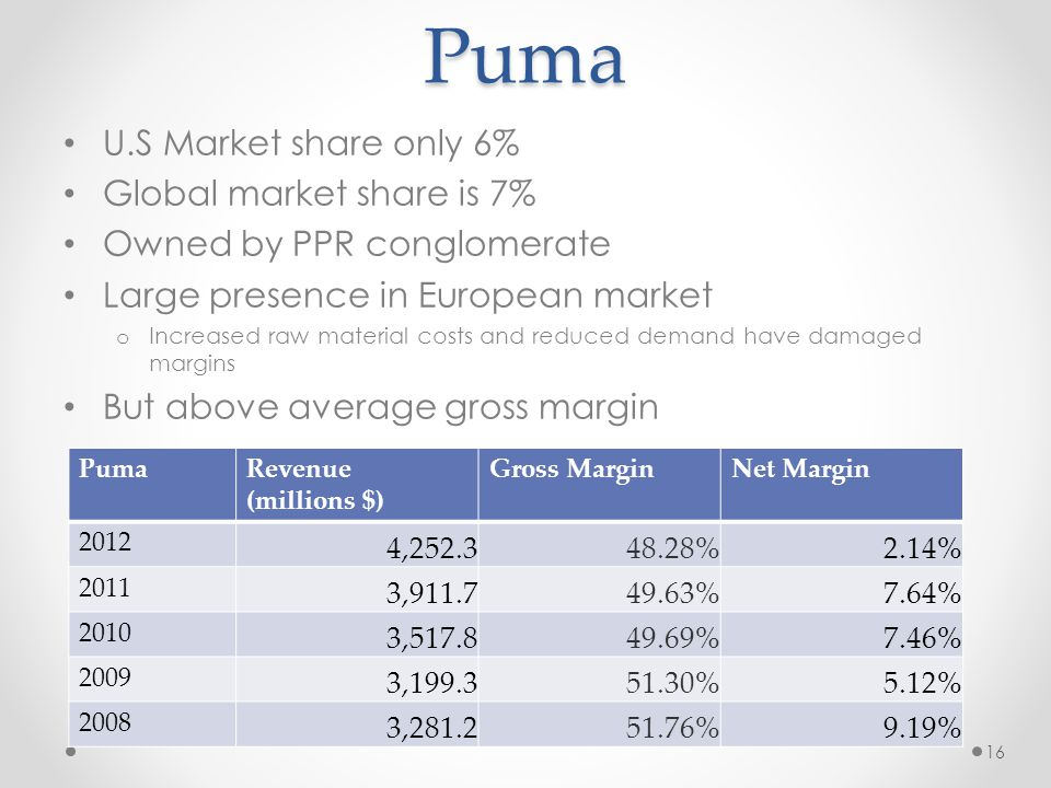 Puma U.S Market share only 6% Global market share is 7%