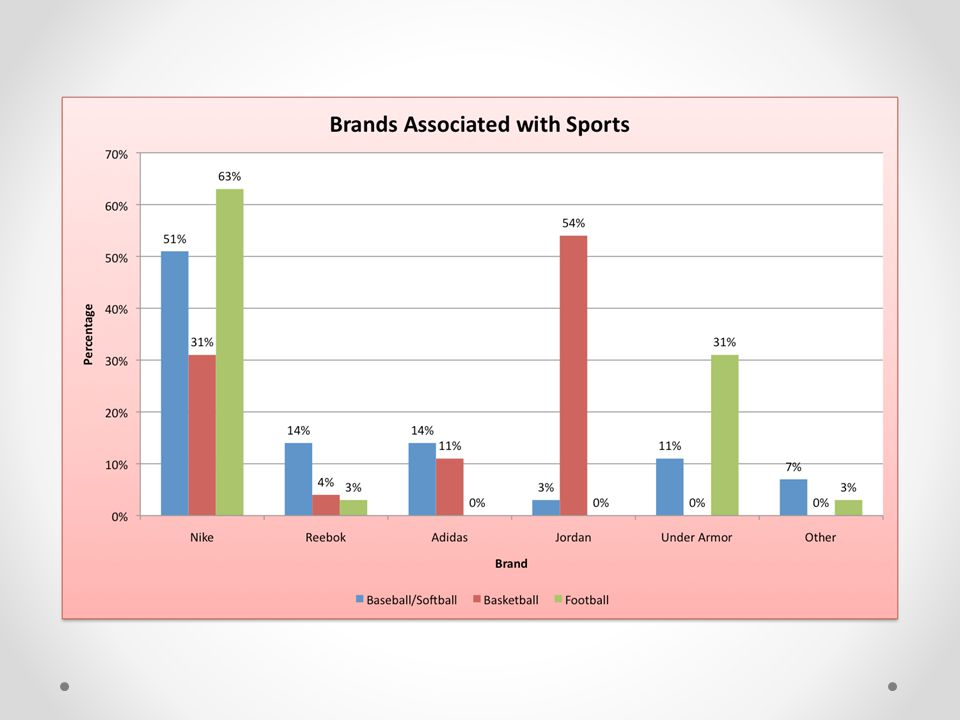 In our survey we asked what brands people associated with certain sport.