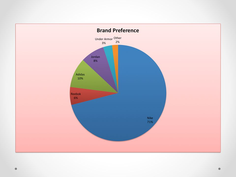 Building upon this we asked which brand each individual preferred when buying a new pair of athletic shoes.