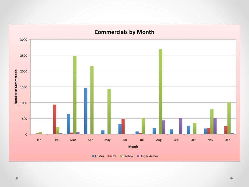 This is just the number of commercials by month by each company