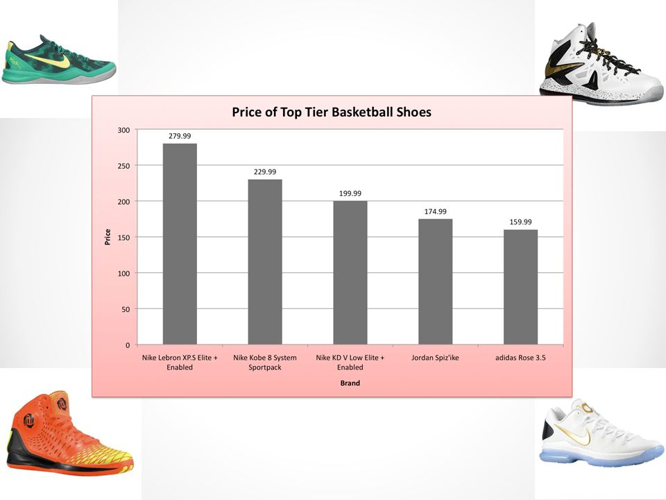 When you go onto Foot Locker's website and sort basketball shoes by prices, highest to lowest, the first page of results that comes up shows these shoes.