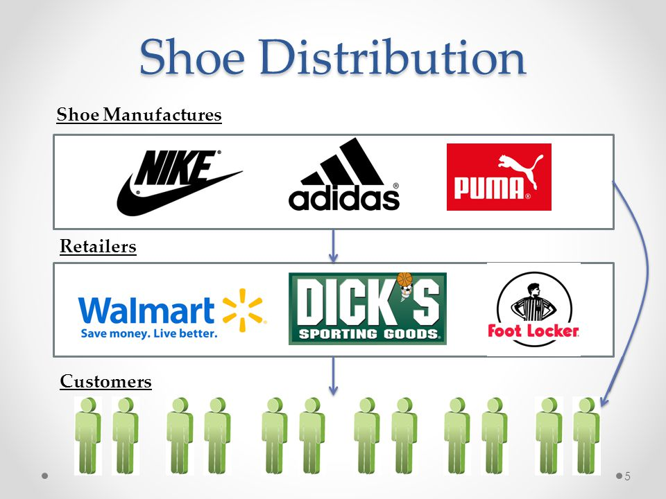 Shoe Distribution Shoe Manufactures Retailers Customers