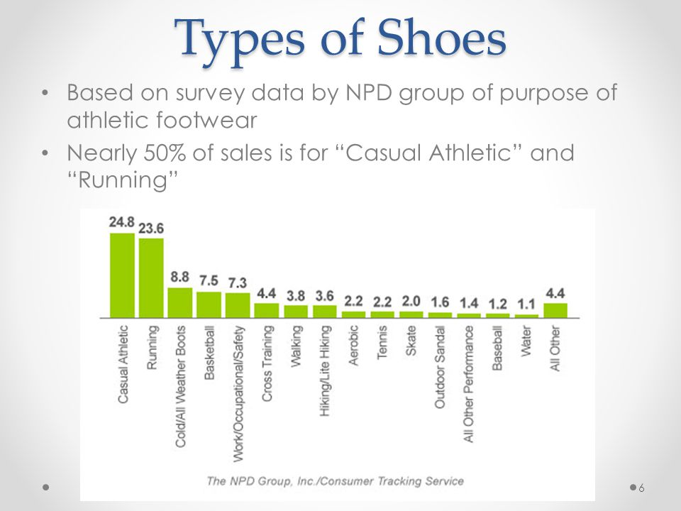 Types of Shoes Based on survey data by NPD group of purpose of athletic footwear.