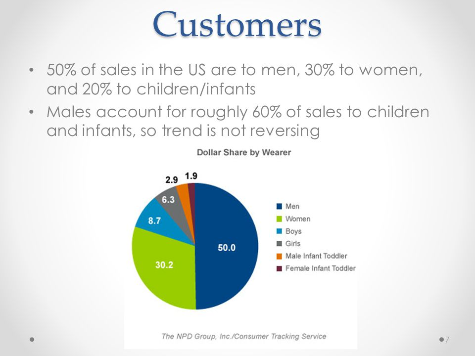 Customers 50% of sales in the US are to men, 30% to women, and 20% to children/infants.