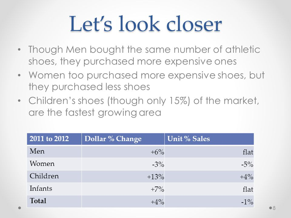 Let's look closer Though Men bought the same number of athletic shoes, they purchased more expensive ones.
