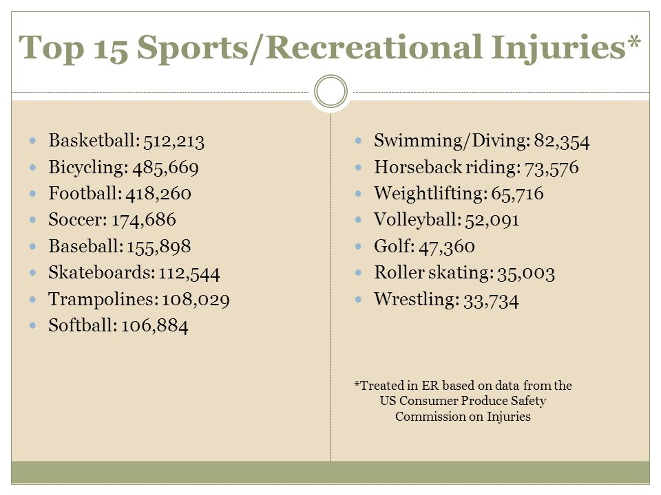 Top 15 Sports/Recreational Injuries*