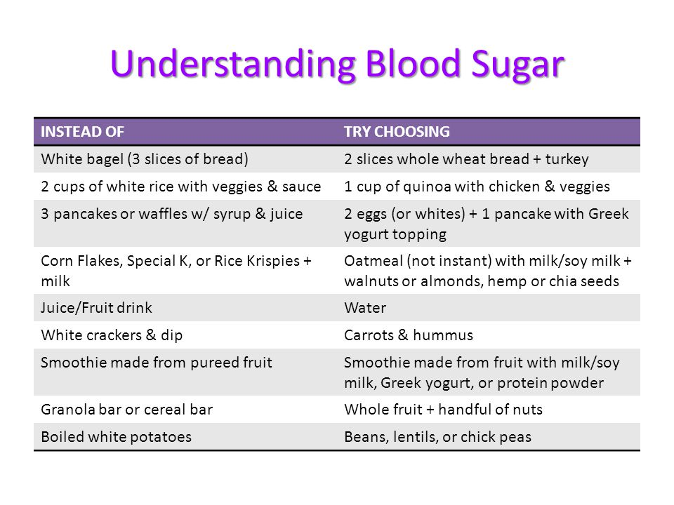 Understanding Blood Sugar