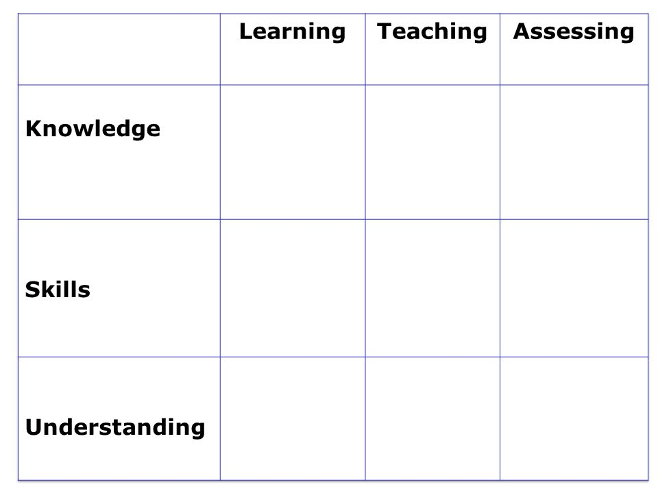 Learning Teaching. Assessing. Knowledge. Skills. Understanding. Learning. Teaching. Assessing.