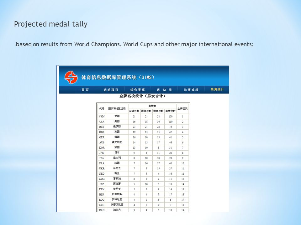 Projected medal tally based on results from World Champions, World Cups and other major international events;