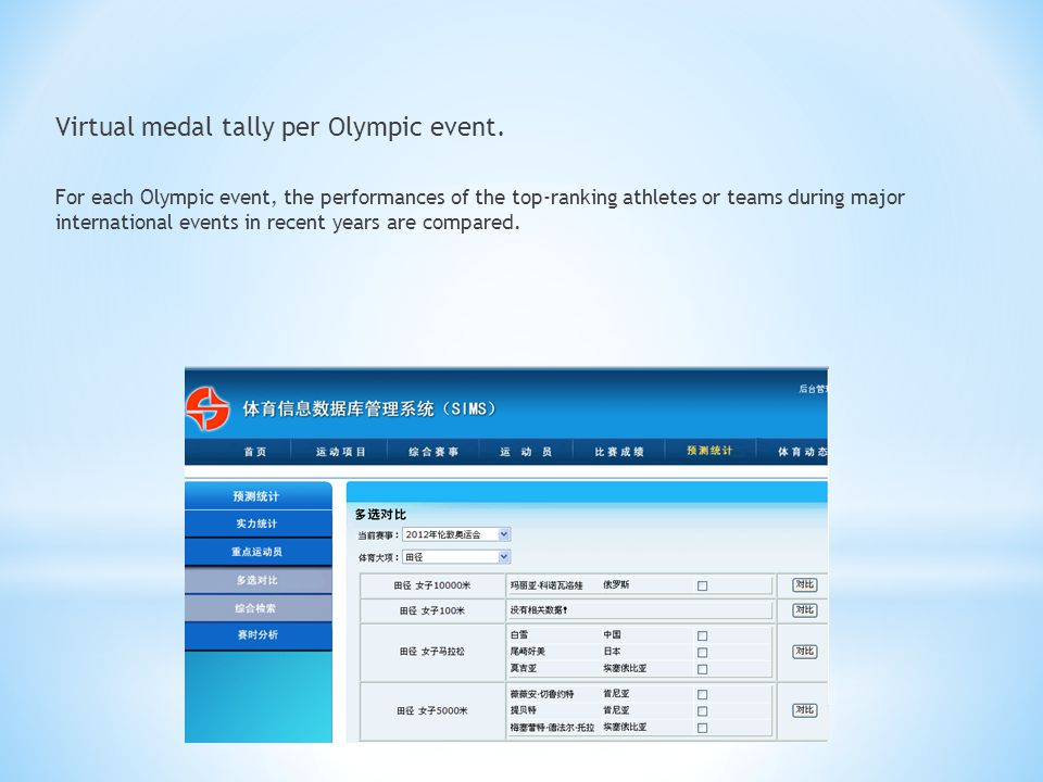 Virtual medal tally per Olympic event.