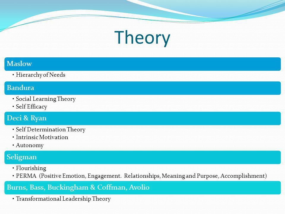Theory Maslow Hierarchy of Needs Bandura Social Learning Theory