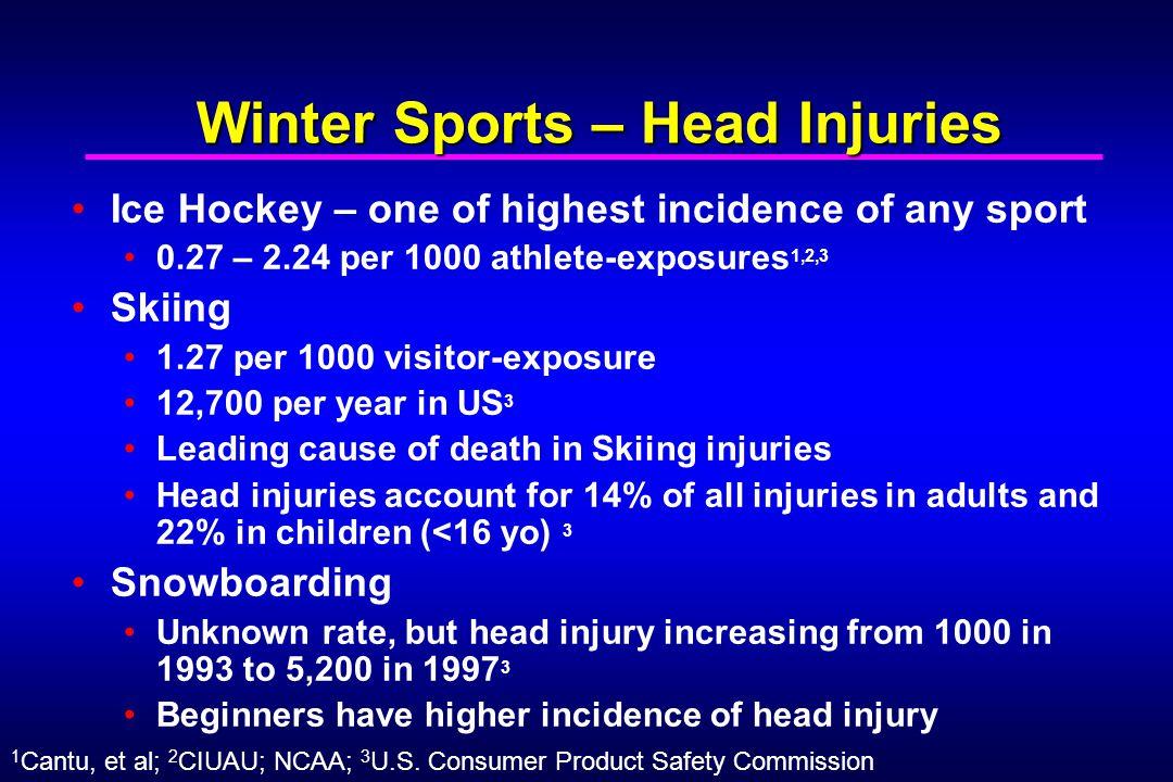 Winter Sports – Head Injuries