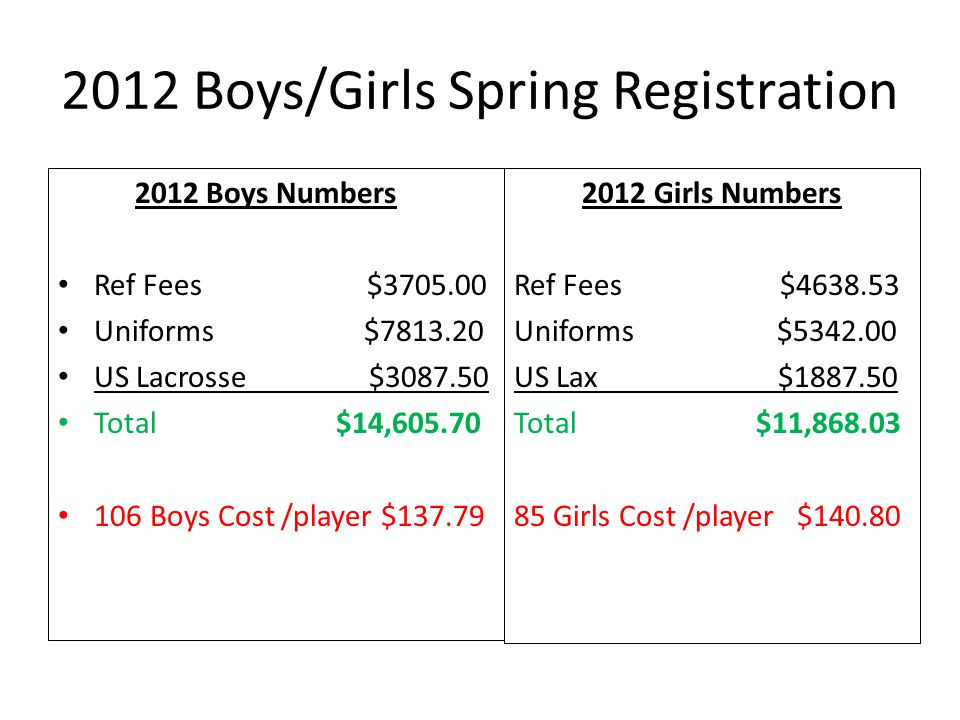 2012 Boys/Girls Spring Registration