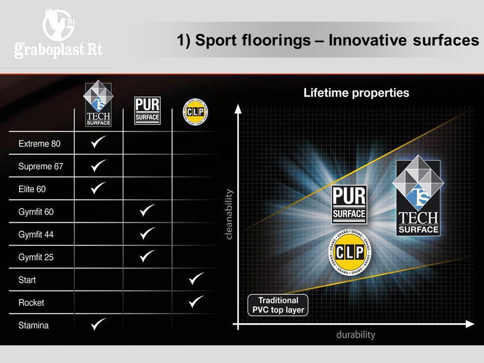 1) Sport floorings – Innovative surfaces