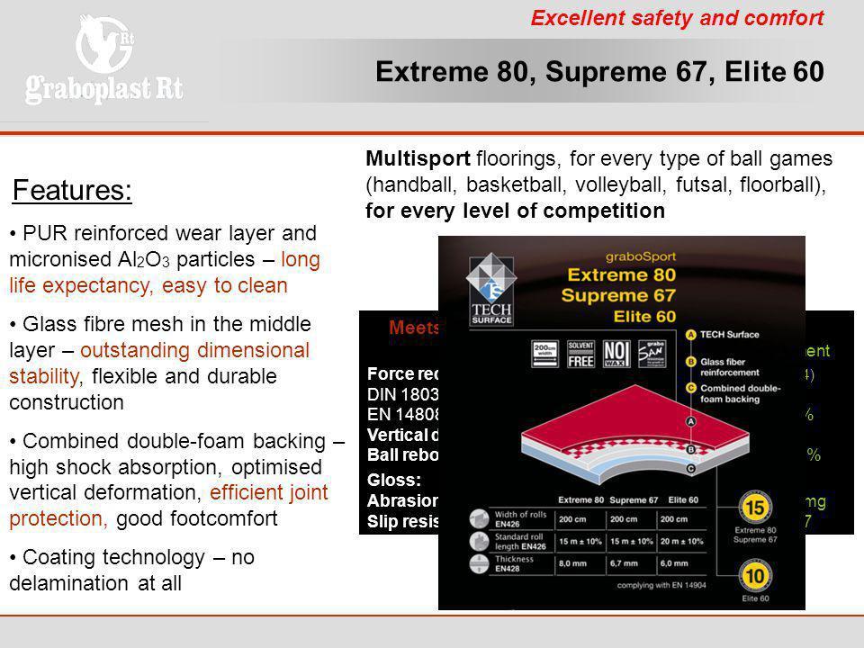 Extreme 80, Supreme 67, Elite 60 Features:
