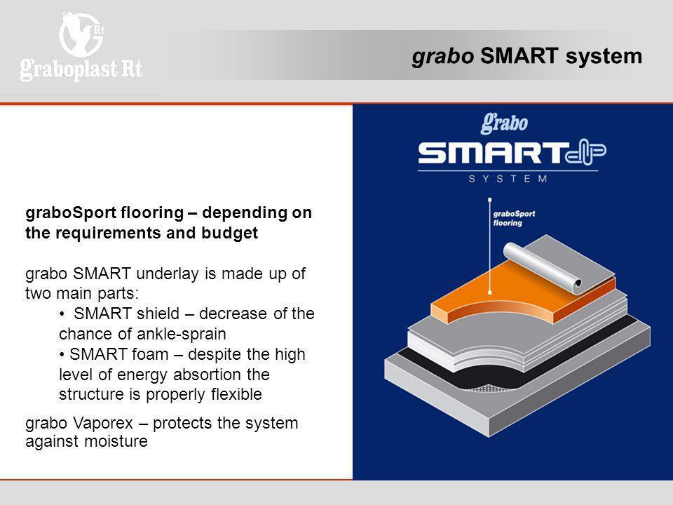 grabo SMART system ideiglenes védőburkolat kulturális vagy kereskedelmi rendezvények esetén.