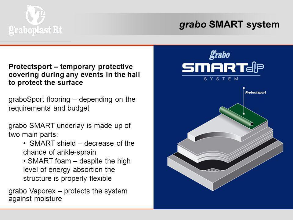 grabo SMART system
