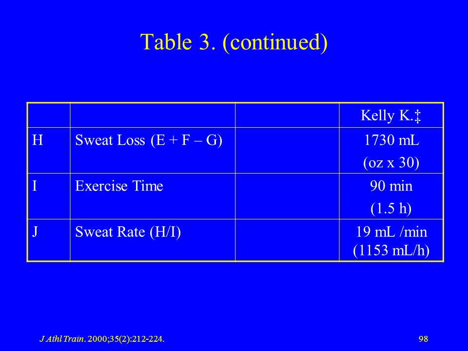 Table 3. (continued) Kelly K.‡ H Sweat Loss (E + F – G) 1730 mL