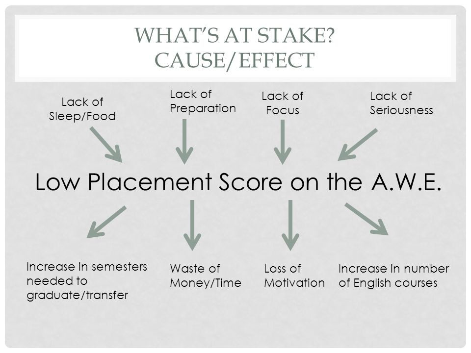What's at stake Cause/Effect