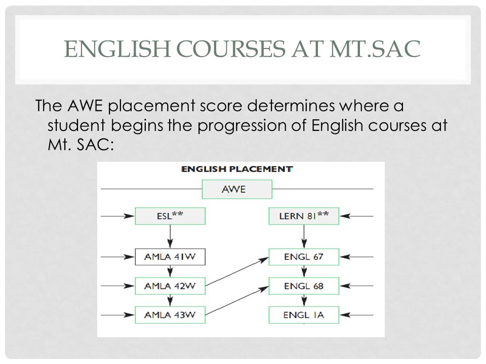 ENGLISH COURSES AT MT.SAC