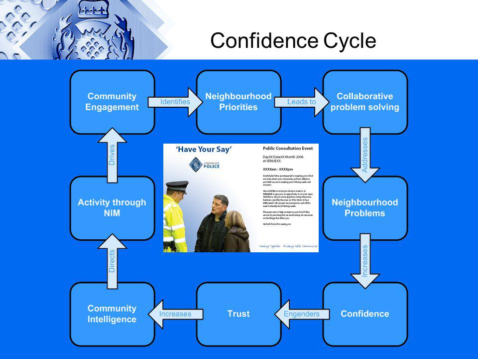 Confidence Cycle If we work through the 8 stages it should lead us to the cycle of ever increasing confidence.